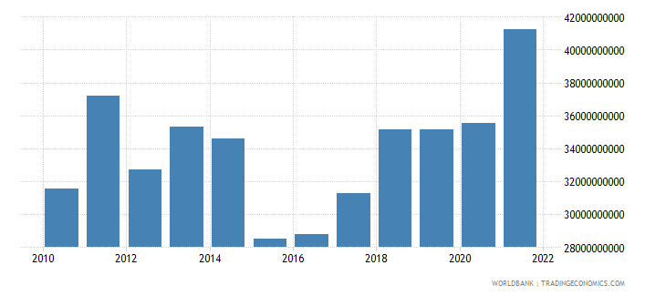 serbia household final consumption expenditure us dollar wb data