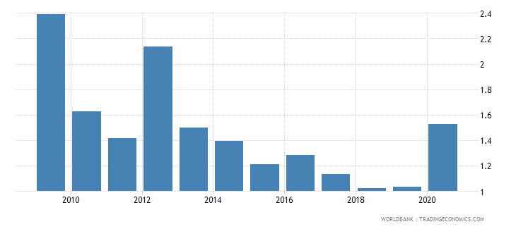 serbia ict goods exports percent of total goods exports wb data