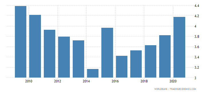 serbia ict goods imports percent total goods imports wb data