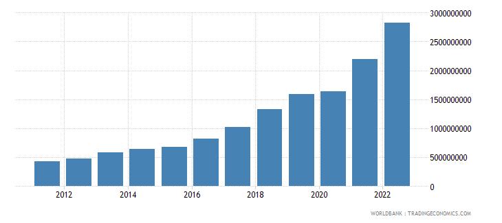serbia ict service exports bop us dollar wb data