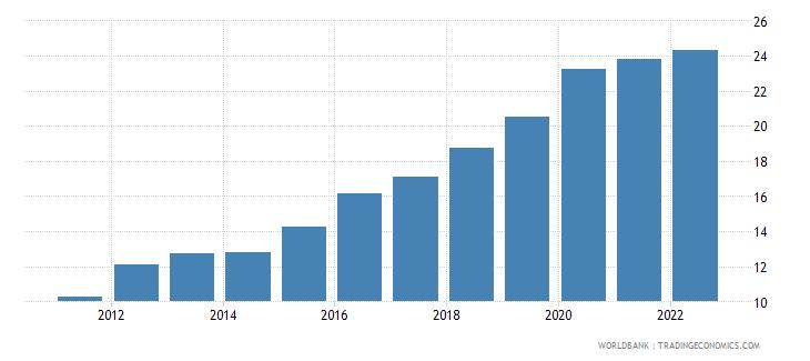 serbia ict service exports percent of service exports bop wb data