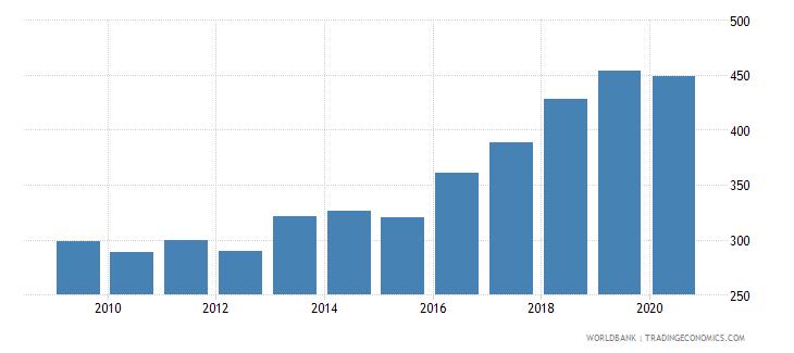 serbia import volume index 2000  100 wb data