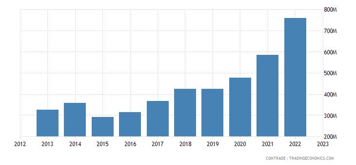 serbia imports netherlands