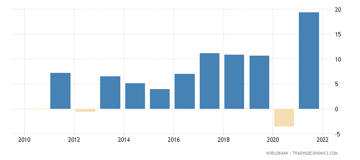 serbia imports of goods and services annual percent growth wb data