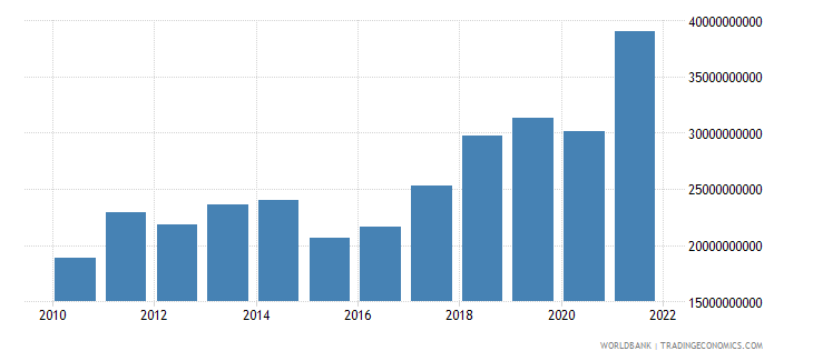 serbia imports of goods and services bop us dollar wb data