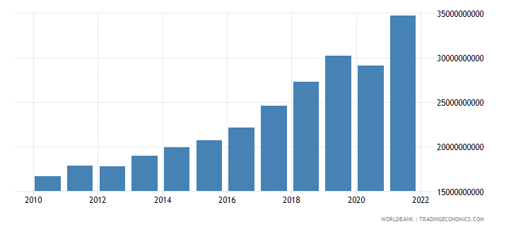 serbia imports of goods and services constant 2000 us dollar wb data