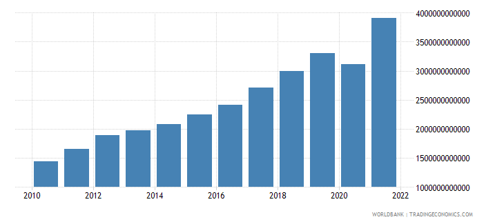 serbia imports of goods and services current lcu wb data