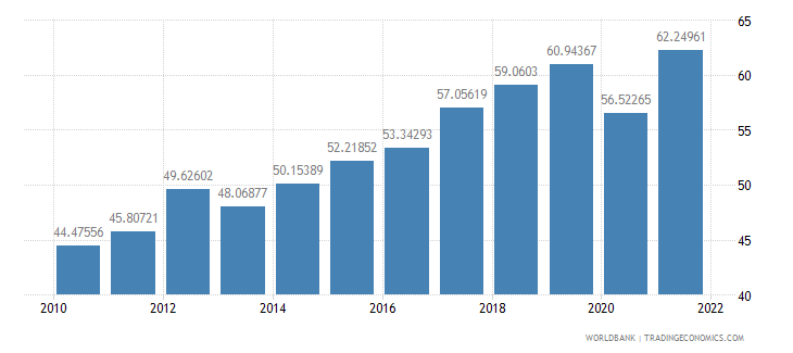 serbia imports of goods and services percent of gdp wb data