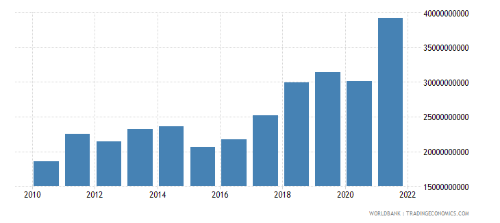 serbia imports of goods and services us dollar wb data