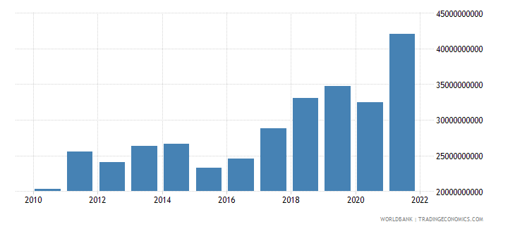 serbia imports of goods services and income bop us dollar wb data