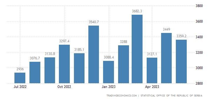 Serbia Imports