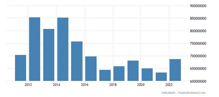 serbia income receipts bop us dollar wb data