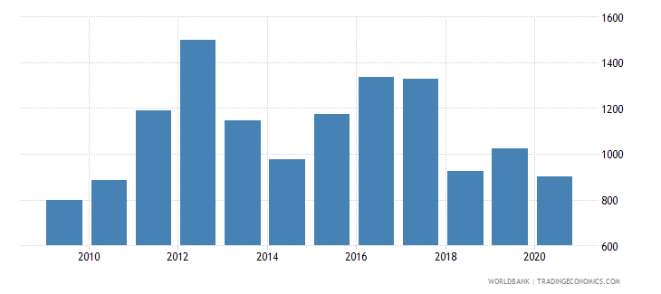serbia industrial design applications nonresident by count wb data
