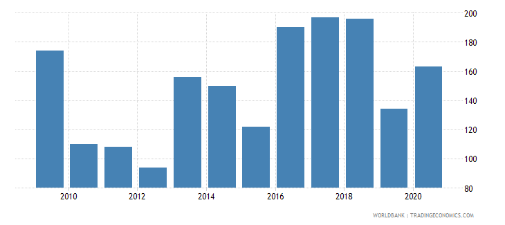 serbia industrial design applications resident by count wb data