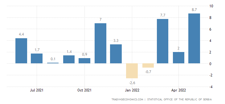 Serbia Industrial Production