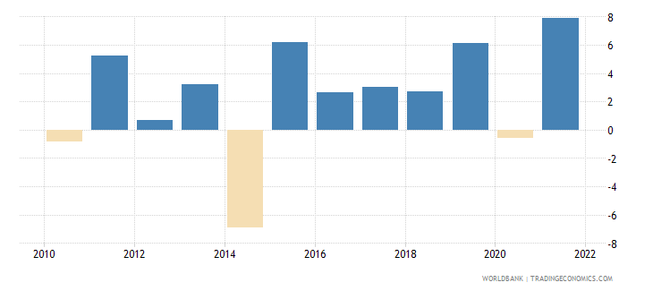 serbia industry value added annual percent growth wb data