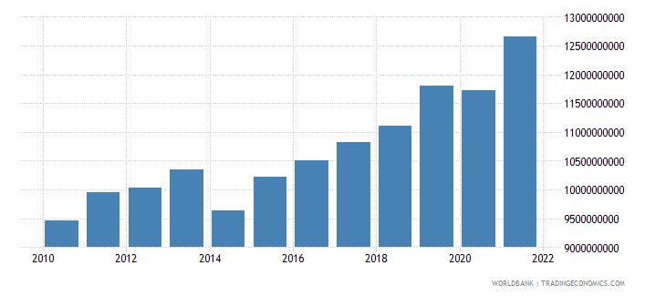 serbia industry value added constant 2000 us dollar wb data