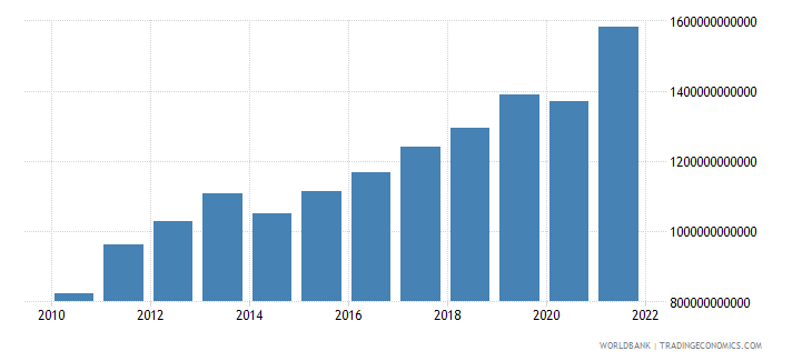 serbia industry value added current lcu wb data