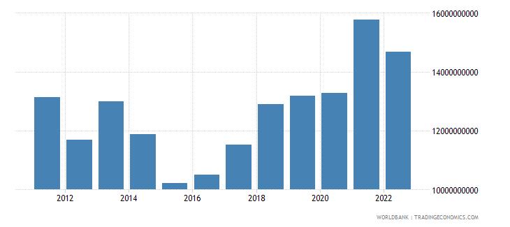 serbia industry value added us dollar wb data