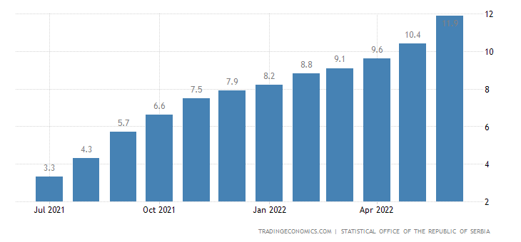 Serbia Inflation Rate