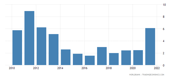 serbia inflation gdp deflator annual percent wb data