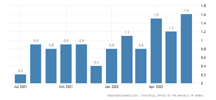Serbia Inflation Rate MoM