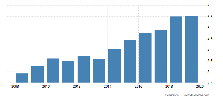 serbia insurance company assets to gdp percent wb data