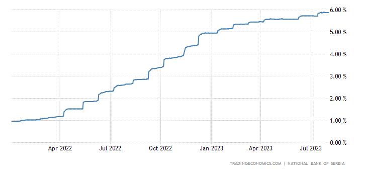 Serbia Three Month Interbank Rate