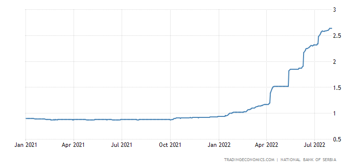 Serbia Three Month Interbank Rate