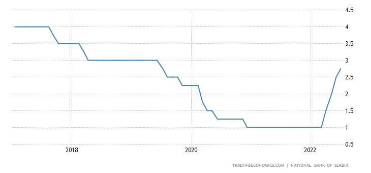 Serbia Interest Rate