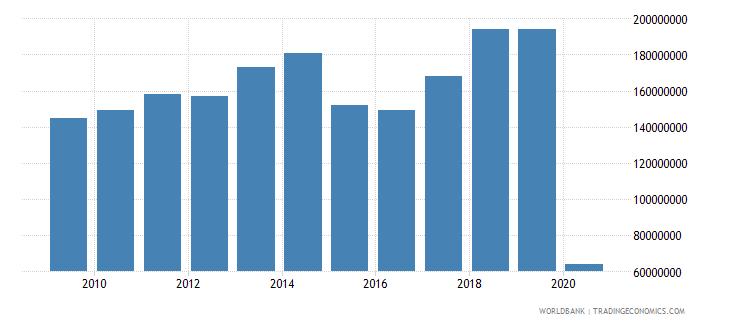 serbia international tourism expenditures for passenger transport items us dollar wb data