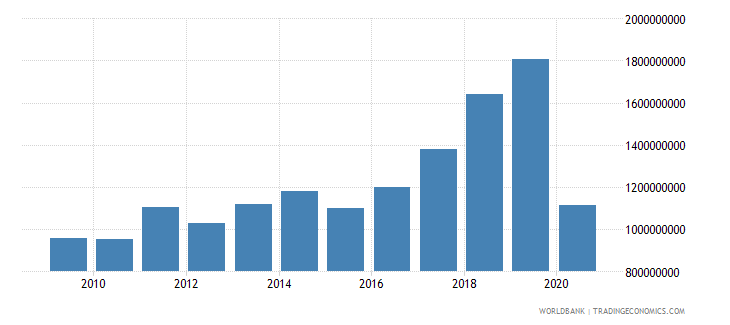serbia international tourism expenditures for travel items us dollar wb data