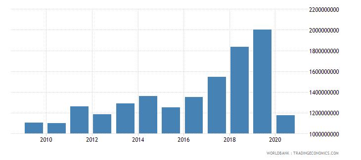 serbia international tourism expenditures us dollar wb data
