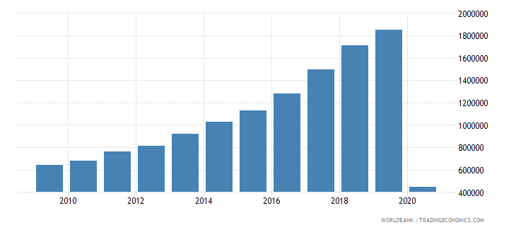 serbia international tourism number of arrivals wb data