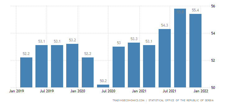 Serbia Labor Force Participation Rate