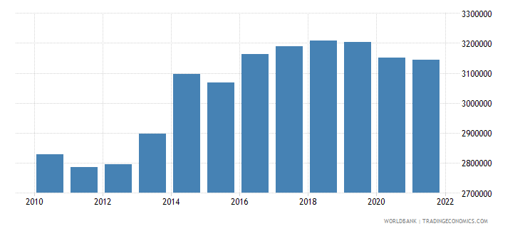 serbia labor force total wb data