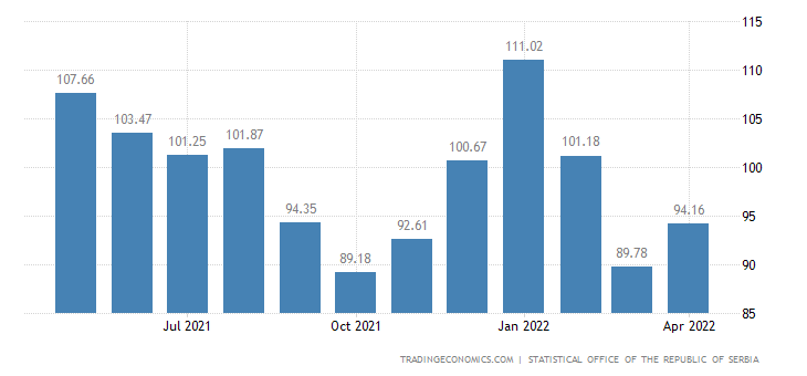 Serbia Labour Costs