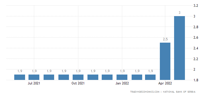Serbia Lending Facility Interest Rate