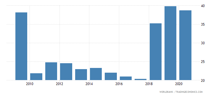 serbia liquid assets to deposits and short term funding percent wb data