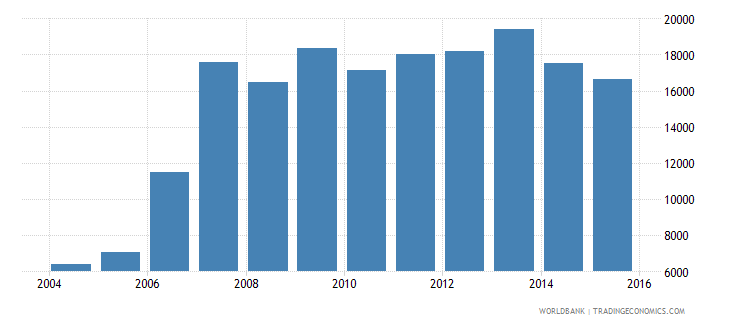 serbia liquid liabilities in millions usd 2000 constant wb data