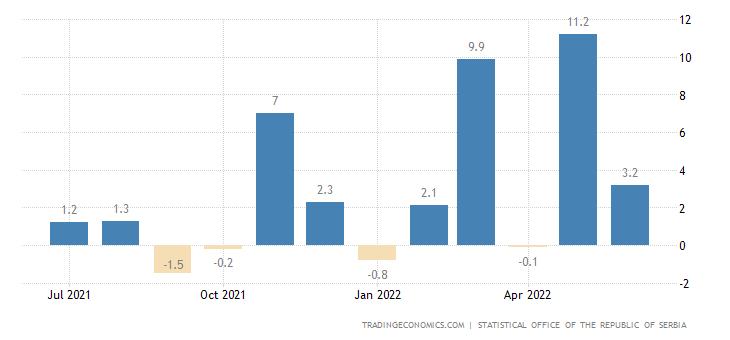 Serbia Manufacturing Production