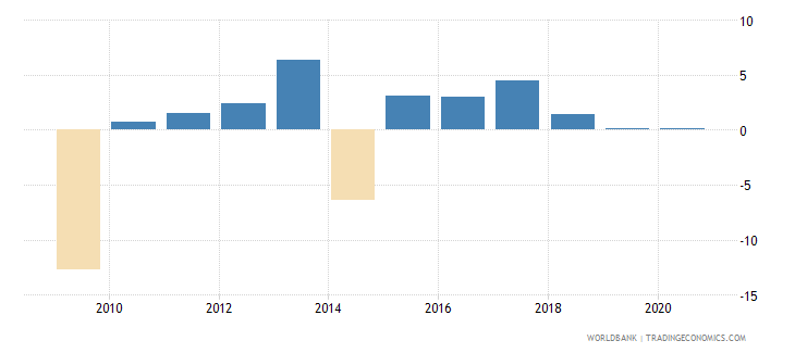 serbia manufacturing value added annual percent growth wb data
