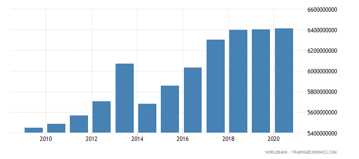 serbia manufacturing value added constant 2005 us$ wb data