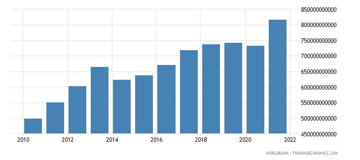 serbia manufacturing value added current lcu wb data