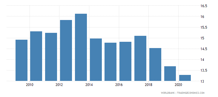 serbia manufacturing value added percent of gdp wb data