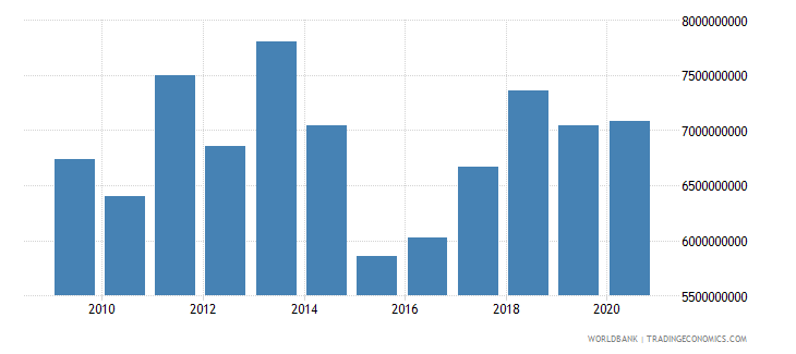serbia manufacturing value added us dollar wb data