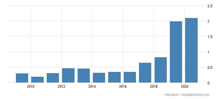 serbia merchandise exports to developing economies in east asia  pacific percent of total merchandise exports wb data