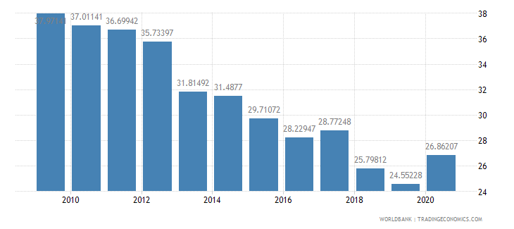 serbia merchandise exports to developing economies in europe  central asia percent of total merchandise exports wb data