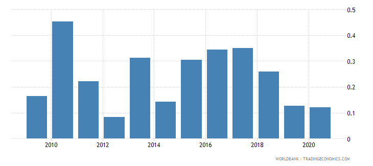 serbia merchandise exports to developing economies in south asia percent of total merchandise exports wb data