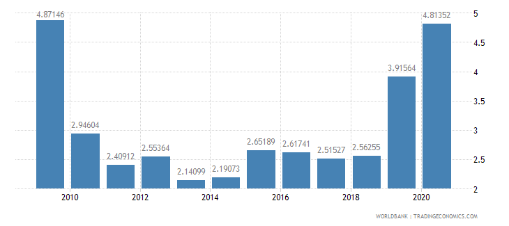 serbia merchandise exports to developing economies outside region percent of total merchandise exports wb data